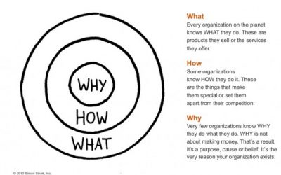 Starting with WHY: Simon Sinek's Golden Circle